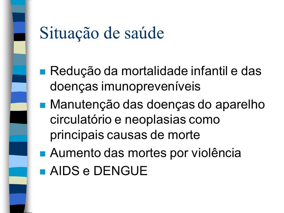 Situação de saúde Redução da mortalidade infantil e das doenças imunopreveníveis.
