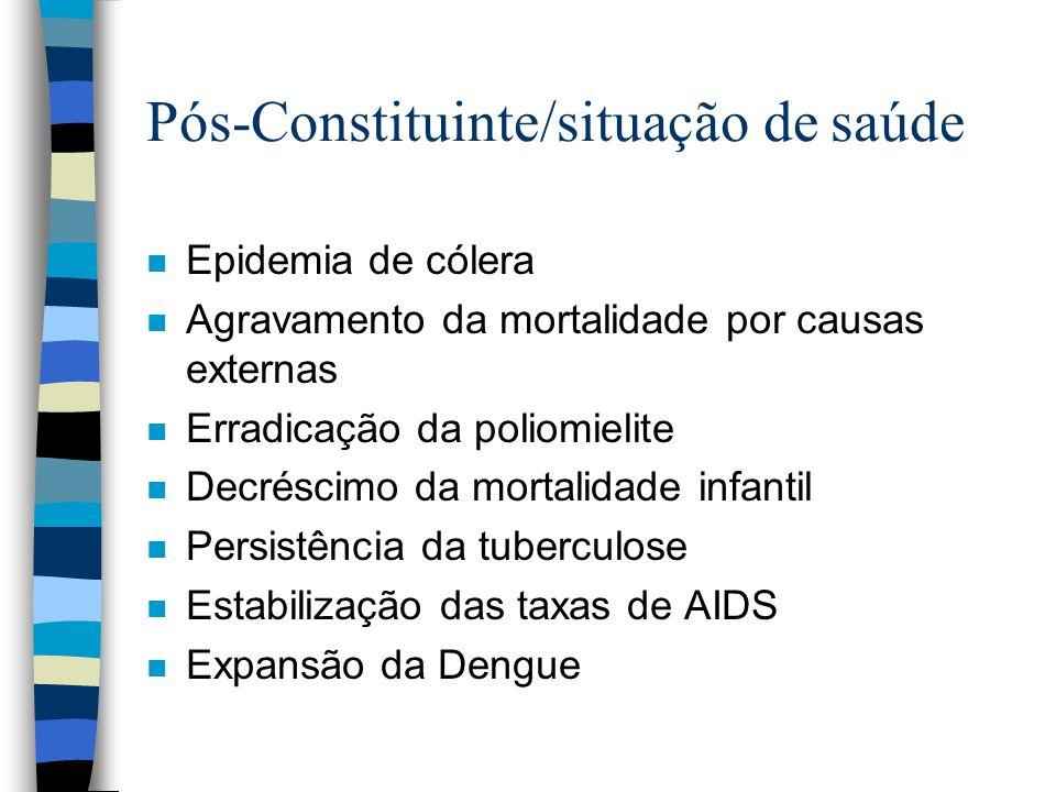 Pós-Constituinte/situação de saúde