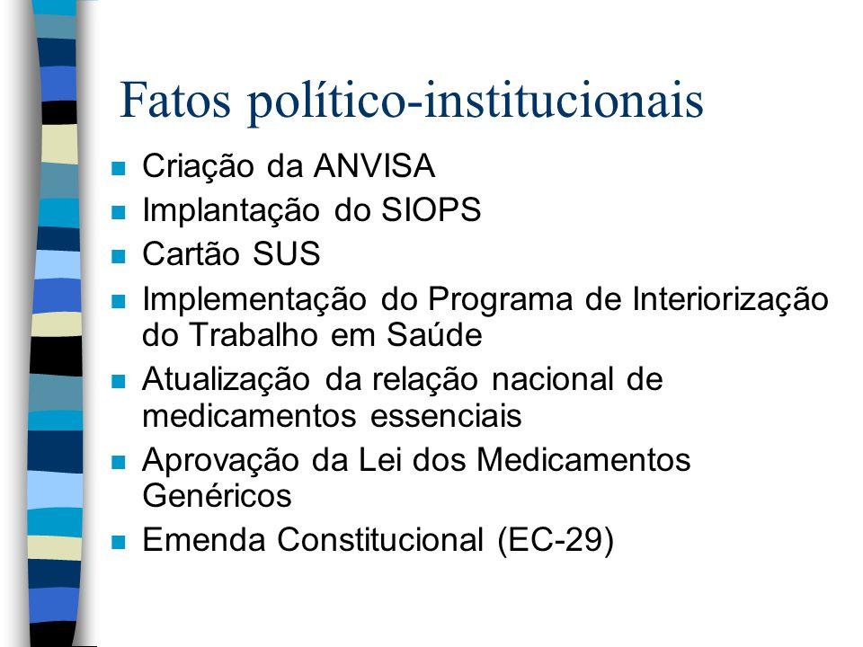 Fatos político-institucionais
