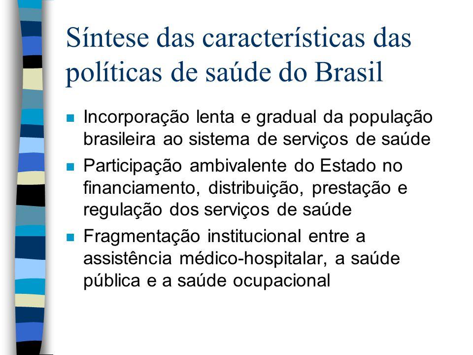 Síntese das características das políticas de saúde do Brasil