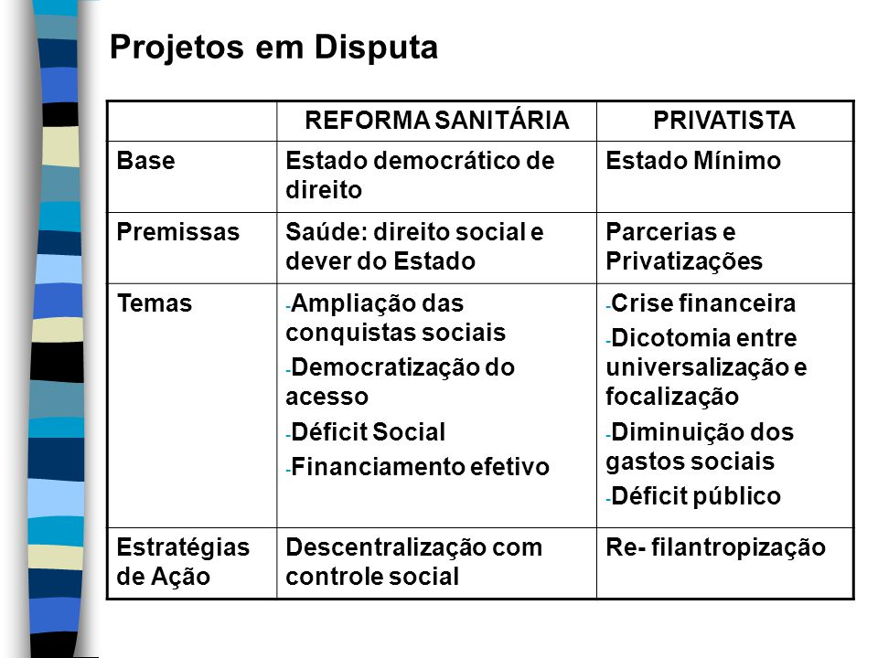 Projetos em Disputa REFORMA SANITÁRIA PRIVATISTA Base