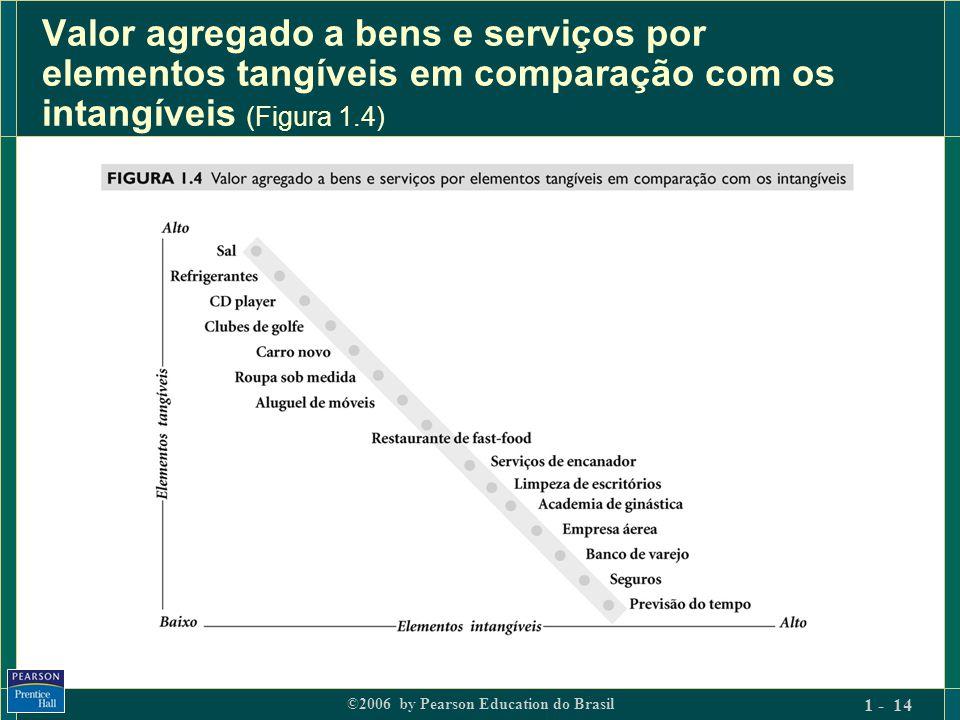 Valor agregado a bens e serviços por elementos tangíveis em comparação com os intangíveis (Figura 1.4)