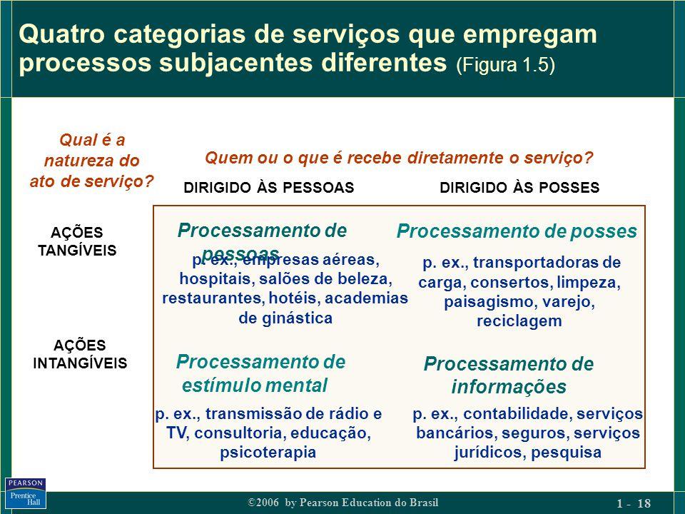 Quatro categorias de serviços que empregam processos subjacentes diferentes (Figura 1.5)
