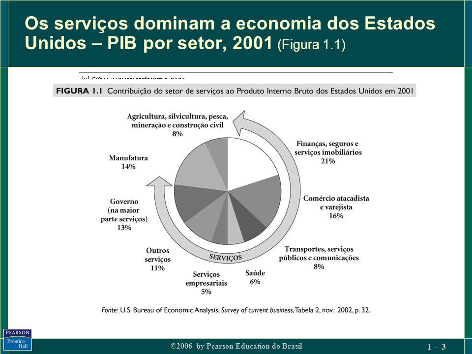 Os serviços dominam a economia dos Estados Unidos – PIB por setor, 2001 (Figura 1.1)