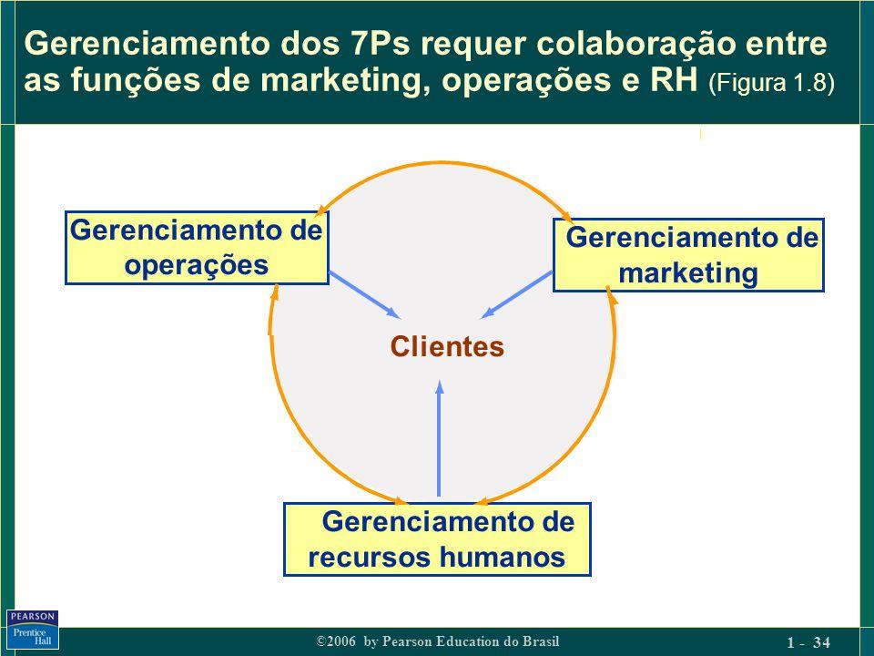 Gerenciamento dos 7Ps requer colaboração entre as funções de marketing, operações e RH (Figura 1.8)