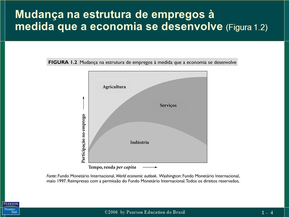 Mudança na estrutura de empregos à medida que a economia se desenvolve (Figura 1.2)