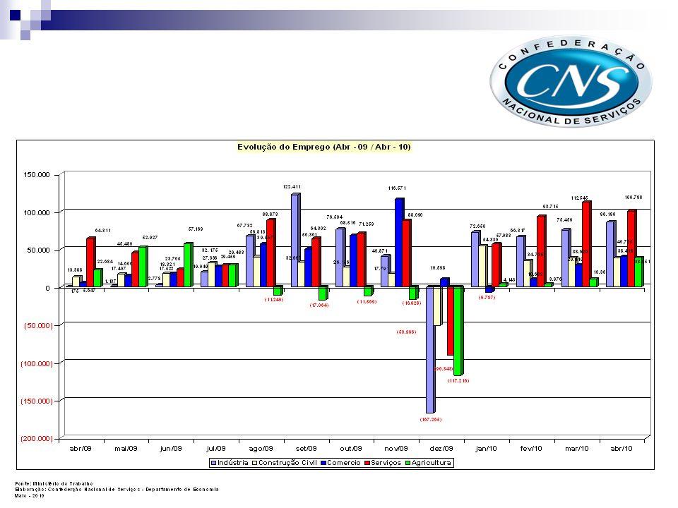 Evol. Comparado com o mesmo mês do ano anterior - 2009/2010