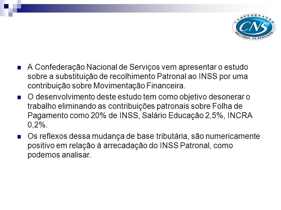 A Confederação Nacional de Serviços vem apresentar o estudo sobre a substituição de recolhimento Patronal ao INSS por uma contribuição sobre Movimentação Financeira.