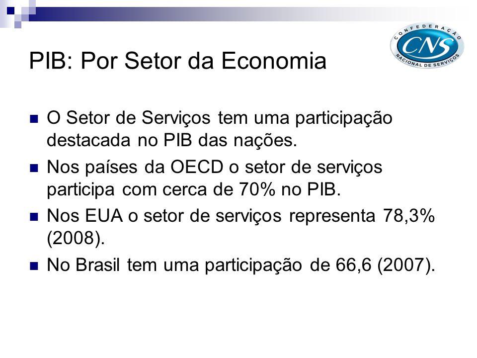 PIB: Por Setor da Economia