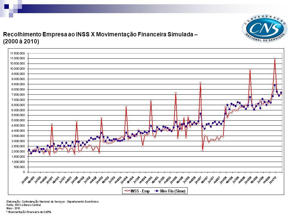 Recolhimento Empresa ao INSS X Movimentação Financeira Simulada – (2000 à 2010)