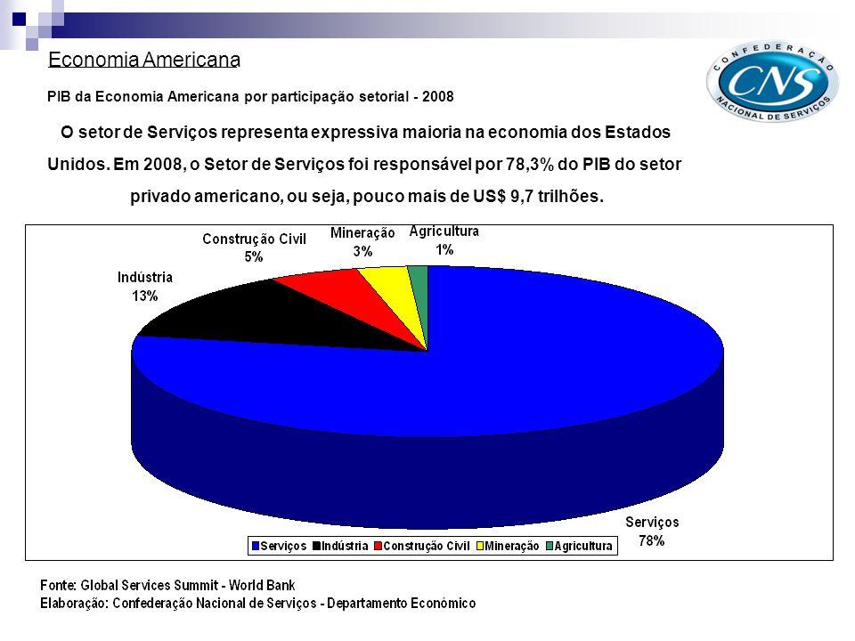 Economia Americana PIB da Economia Americana por participação setorial - 2008.