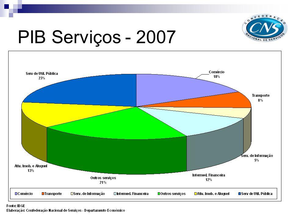 PIB Serviços - 2007