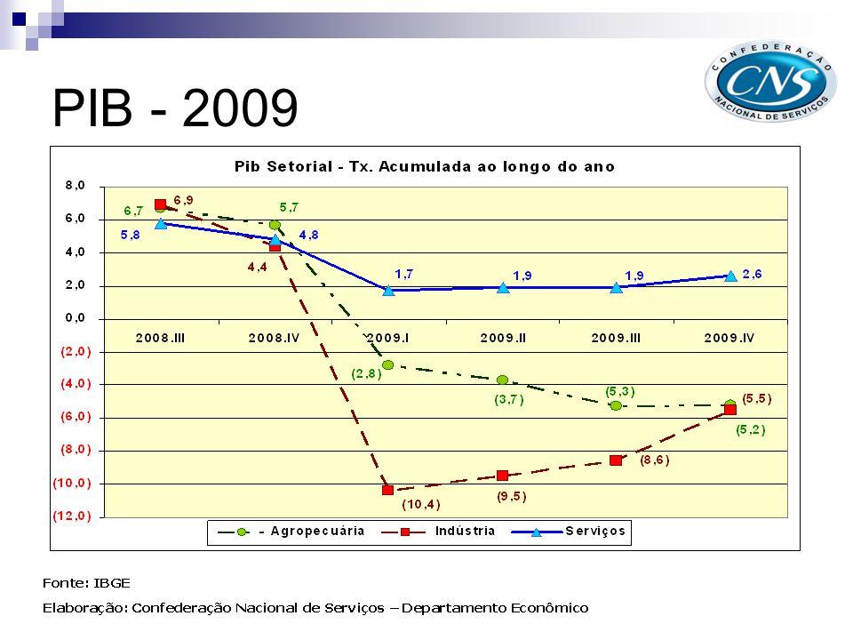 PIB - 2009