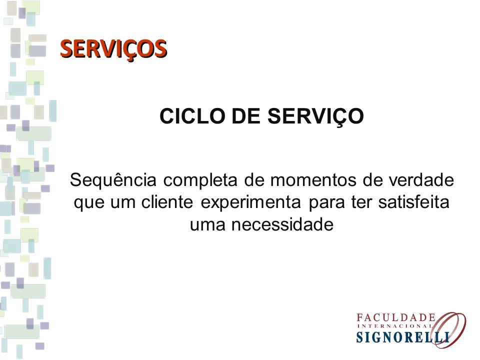 SERVIÇOS CICLO DE SERVIÇO