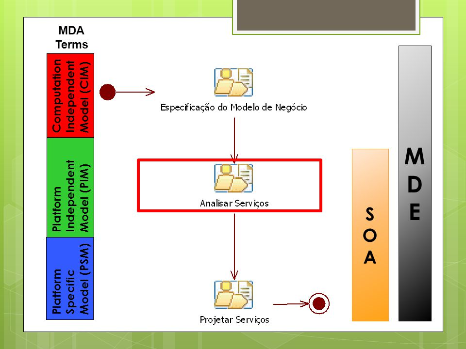 M D E S O A MDA Terms Computation Independent Model (CIM) Model (PIM)