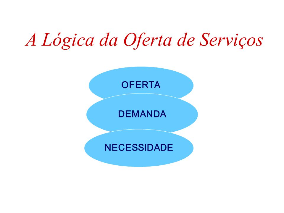 A Lógica da Oferta de Serviços
