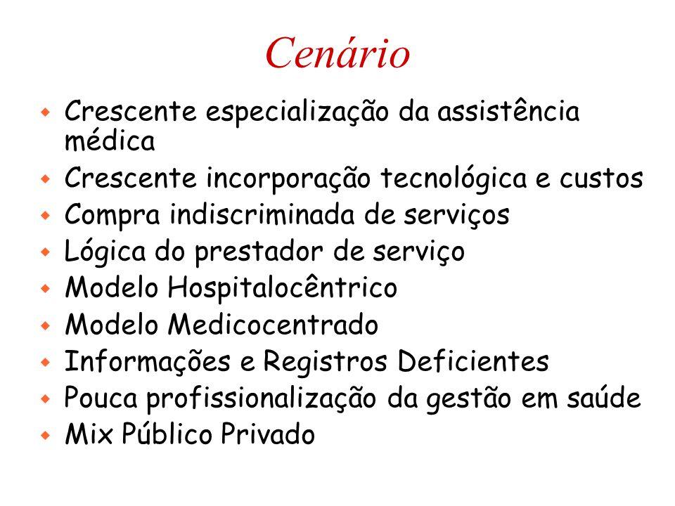 Cenário Crescente especialização da assistência médica