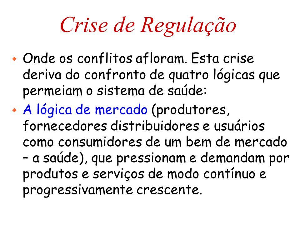 Crise de Regulação Onde os conflitos afloram. Esta crise deriva do confronto de quatro lógicas que permeiam o sistema de saúde: