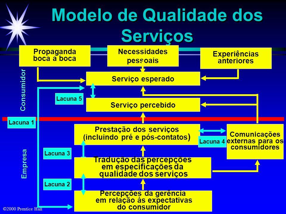 Modelo de Qualidade dos Serviços