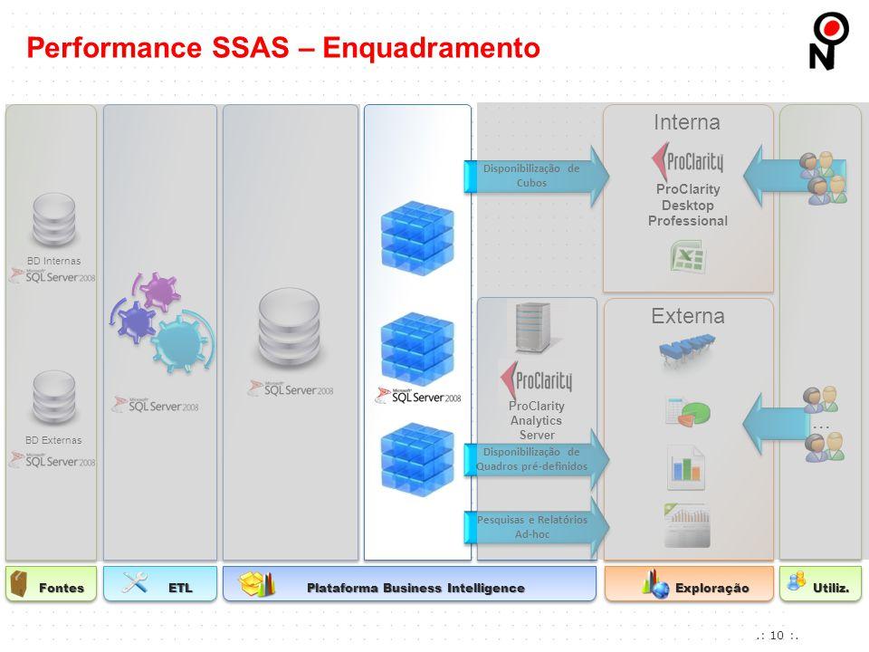 Performance SSAS – Enquadramento