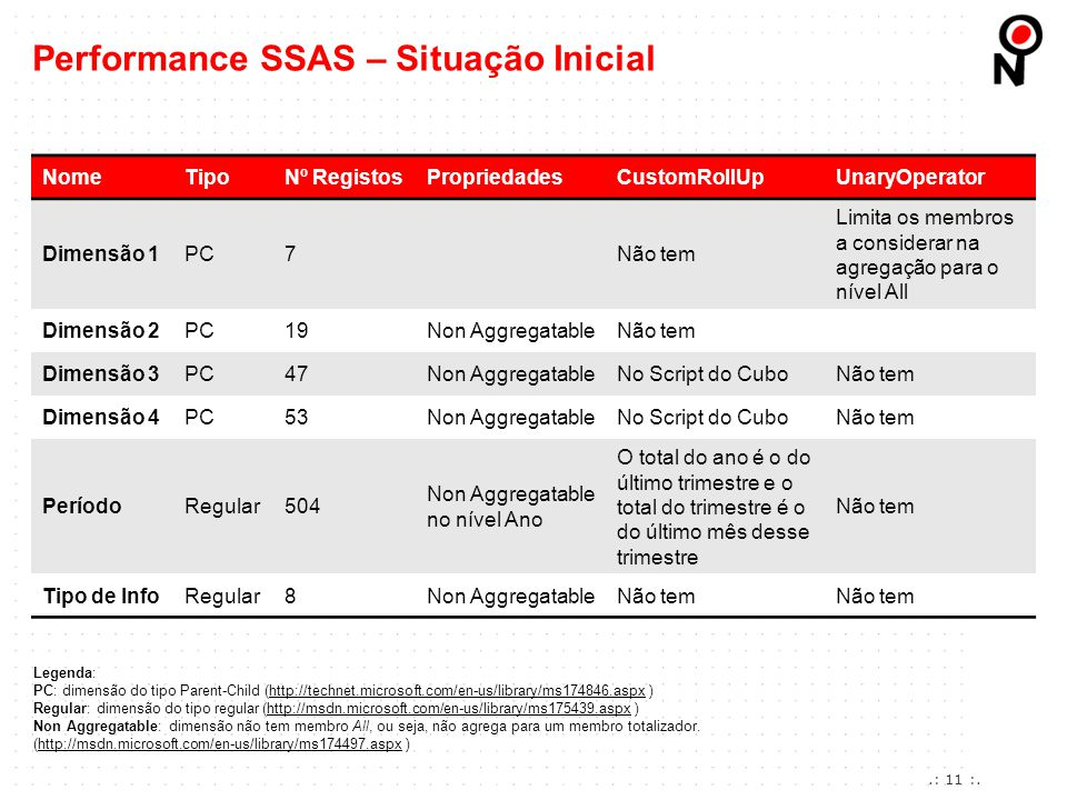 Performance SSAS – Situação Inicial