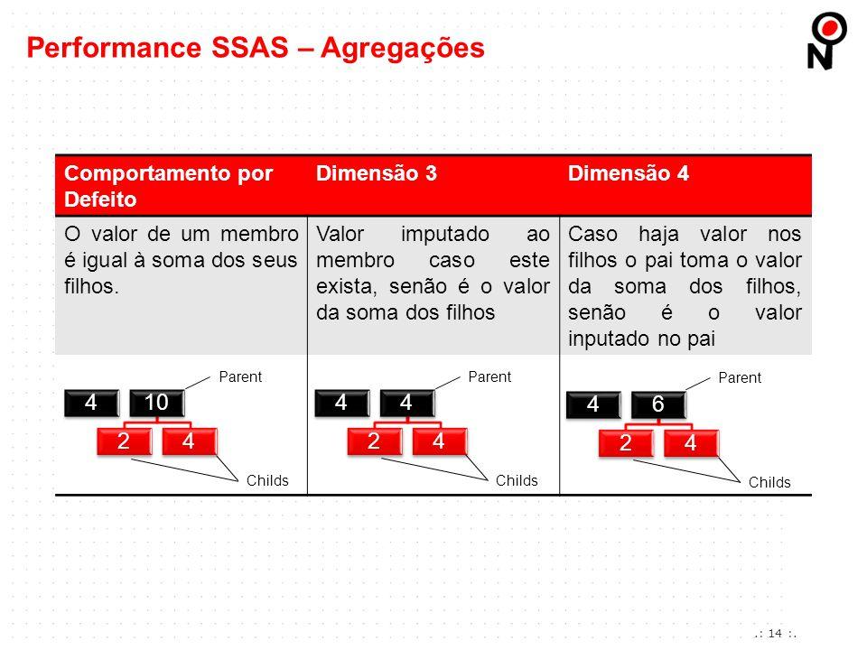 Performance SSAS – Agregações