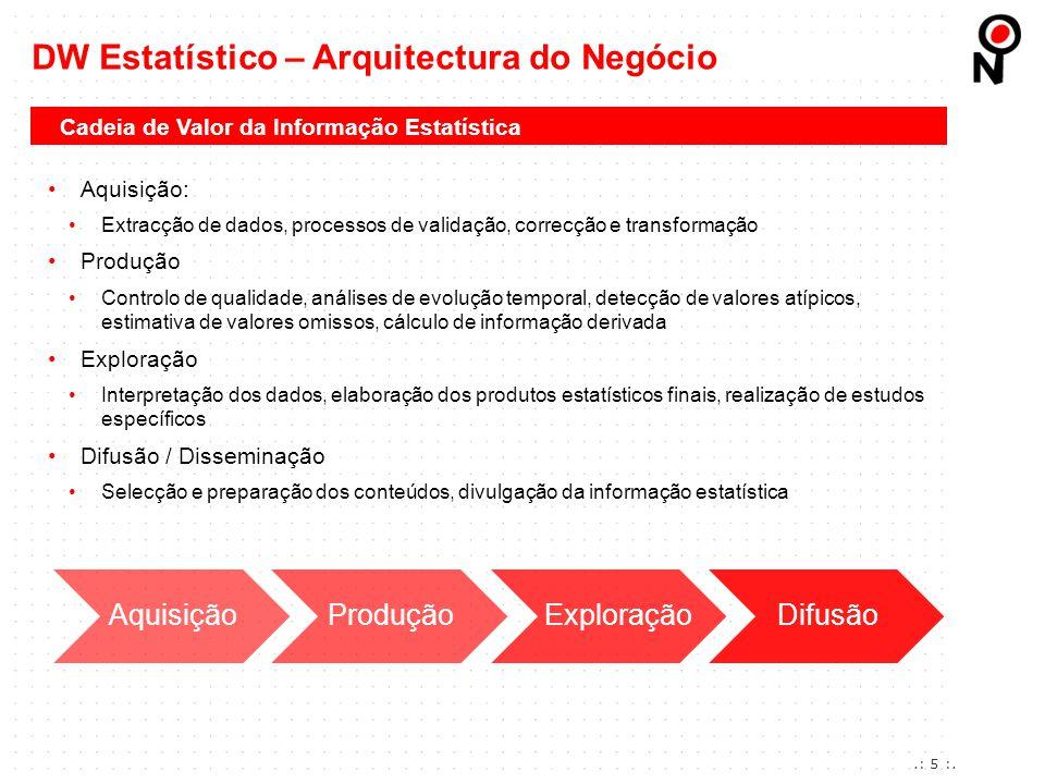 DW Estatístico – Arquitectura do Negócio