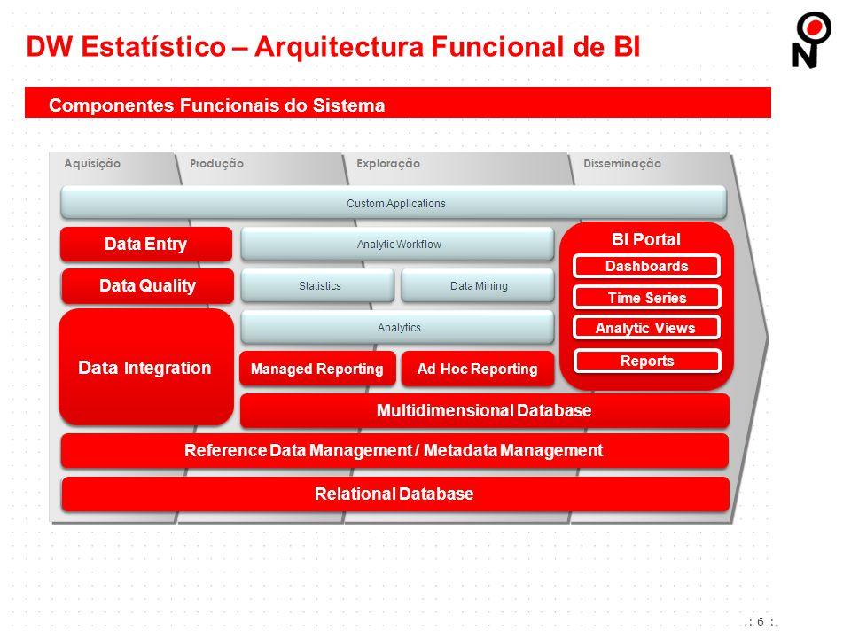 DW Estatístico – Arquitectura Funcional de BI