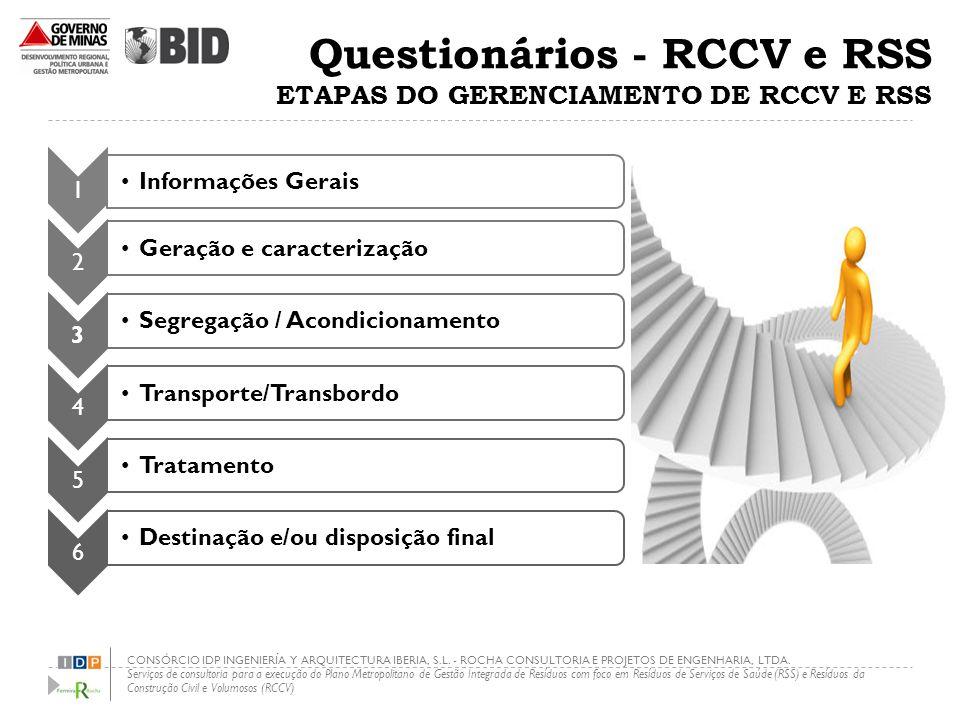Questionários - RCCV e RSS ETAPAS DO GERENCIAMENTO DE RCCV E RSS