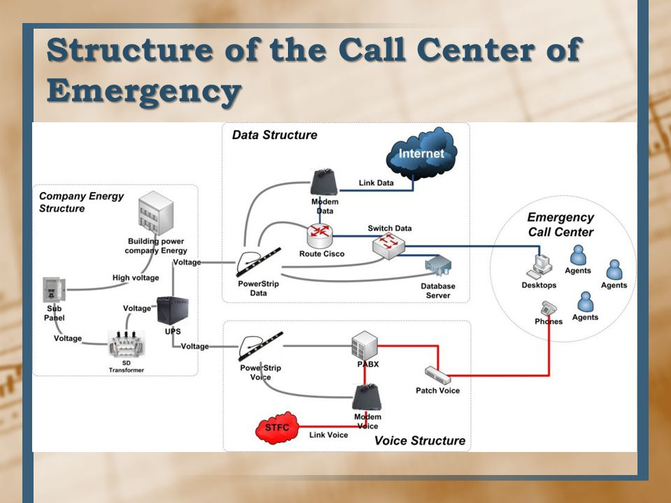 Structure of the Call Center of Emergency