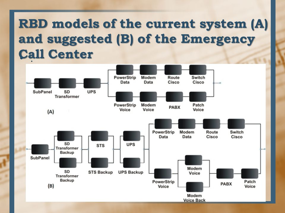 RBD models of the current system (A) and suggested (B) of the Emergency Call Center