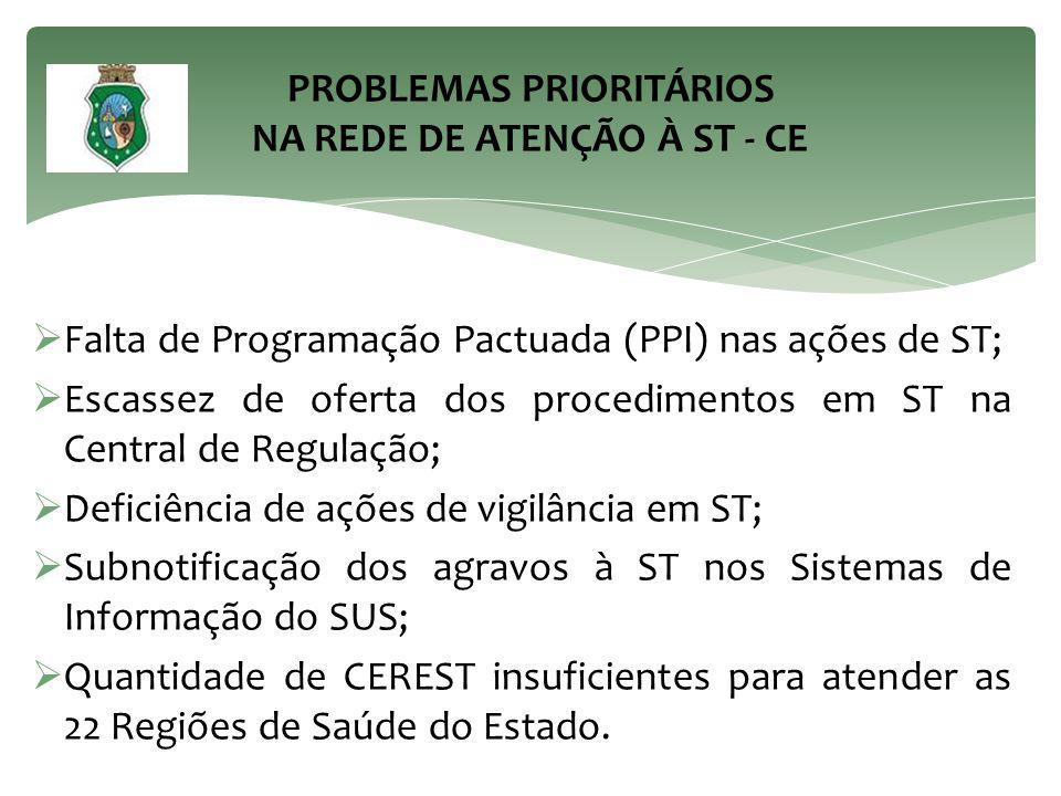 PROBLEMAS PRIORITÁRIOS NA REDE DE ATENÇÃO À ST - CE