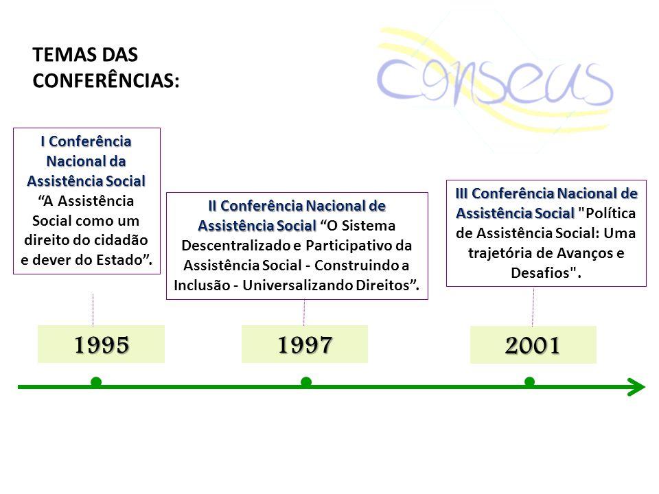 1995 1997 2001 TEMAS DAS CONFERÊNCIAS: