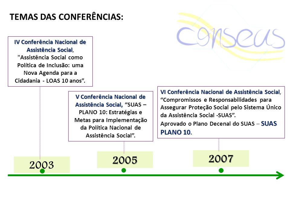 2007 2005 2003 TEMAS DAS CONFERÊNCIAS: