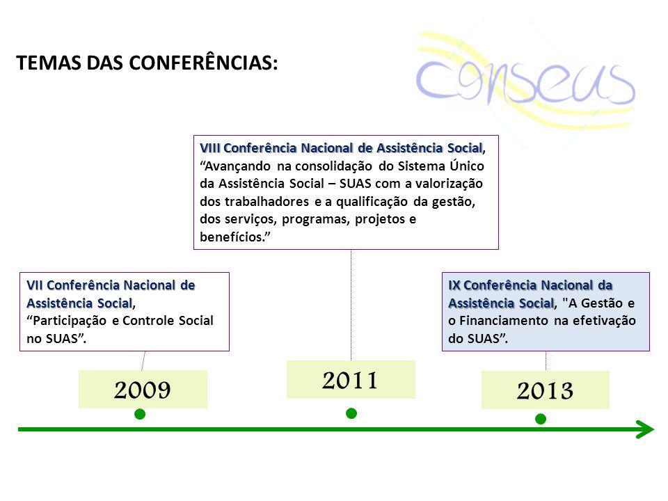2011 2009 2013 TEMAS DAS CONFERÊNCIAS: