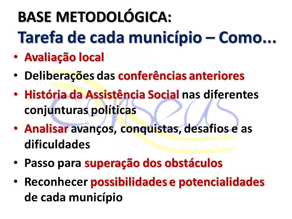 BASE METODOLÓGICA: Tarefa de cada município – Como...