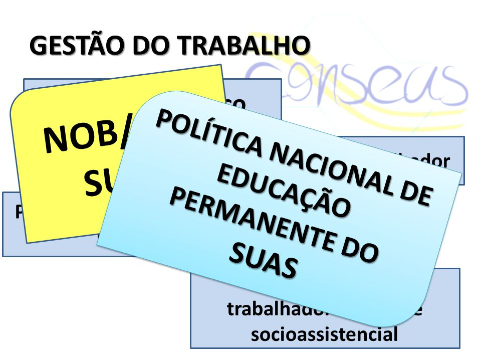 NOB/RH/ SUAS GESTÃO DO TRABALHO