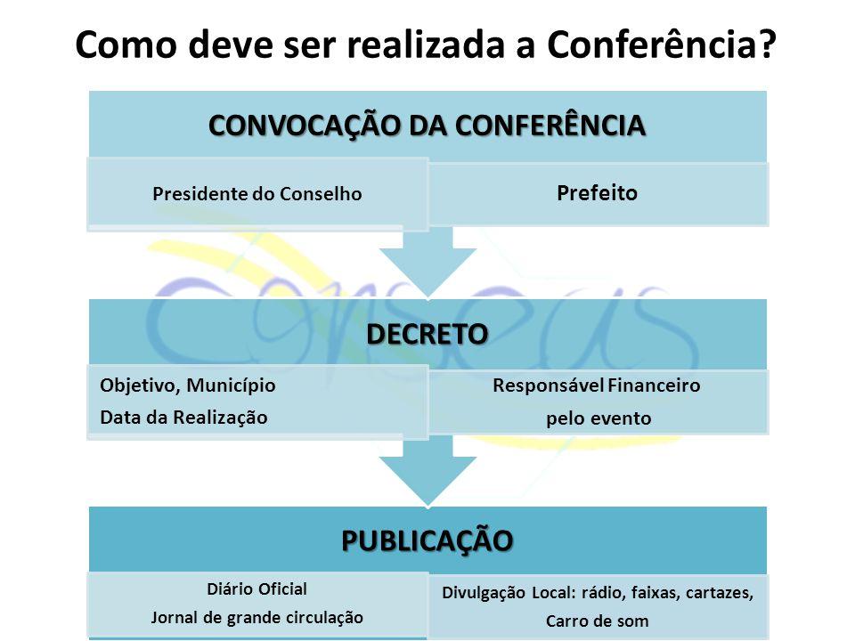 Como deve ser realizada a Conferência