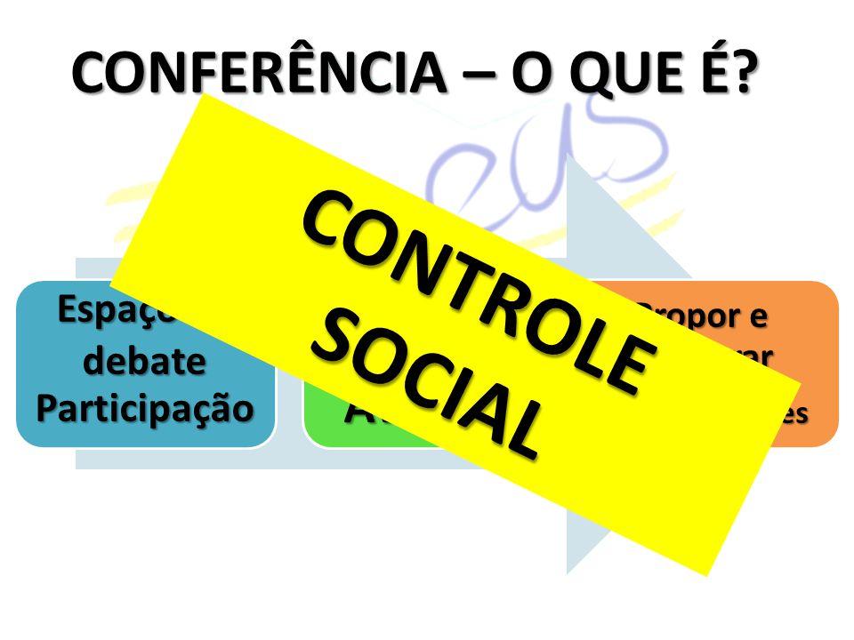CONTROLE SOCIAL CONFERÊNCIA – O QUE É Conferir Avaliar