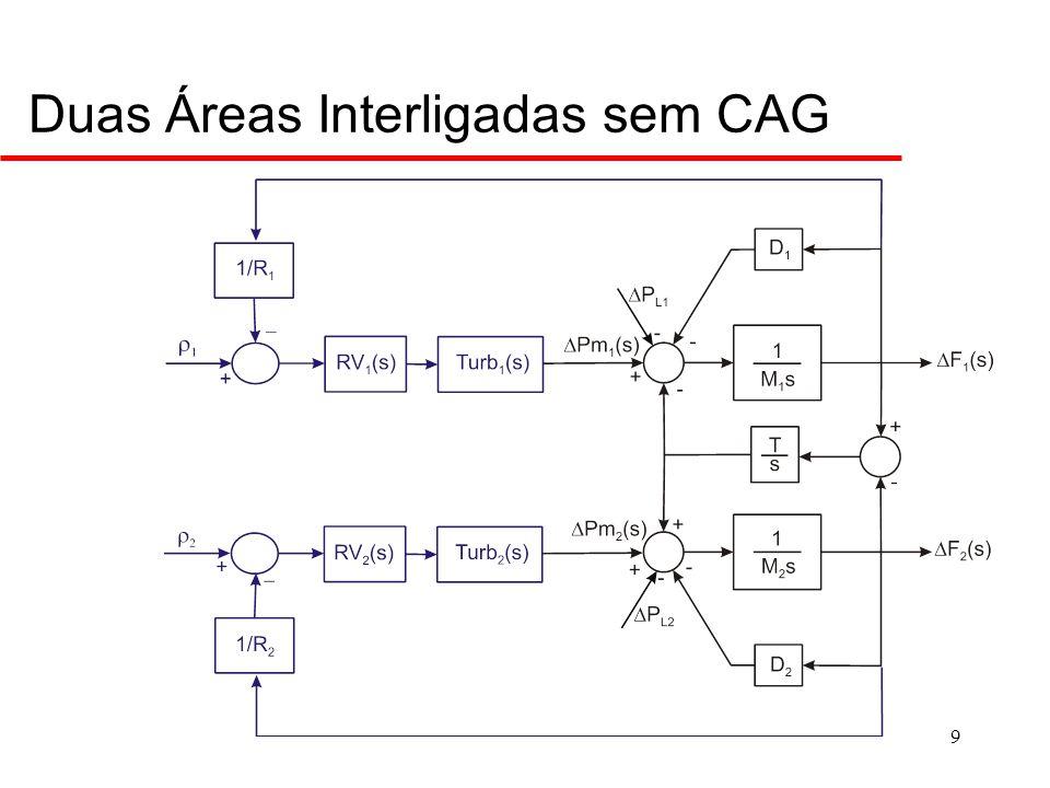 Duas Áreas Interligadas com CAG