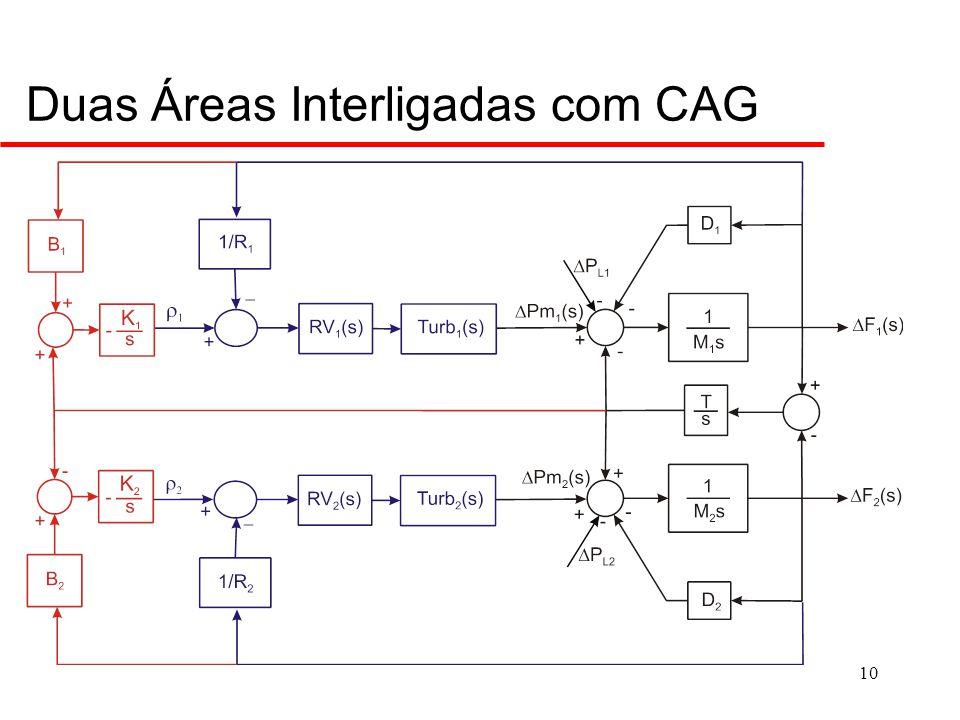 Caso de Duas áreas Interligadas com CAG: Desempenho Estático