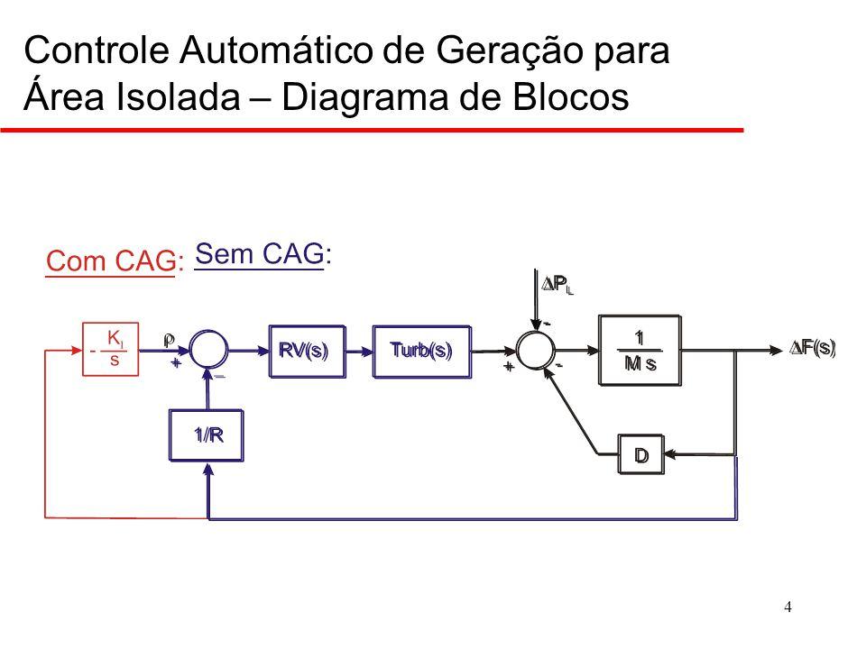 Controle de Freqüência (Características de Geração e Carga)
