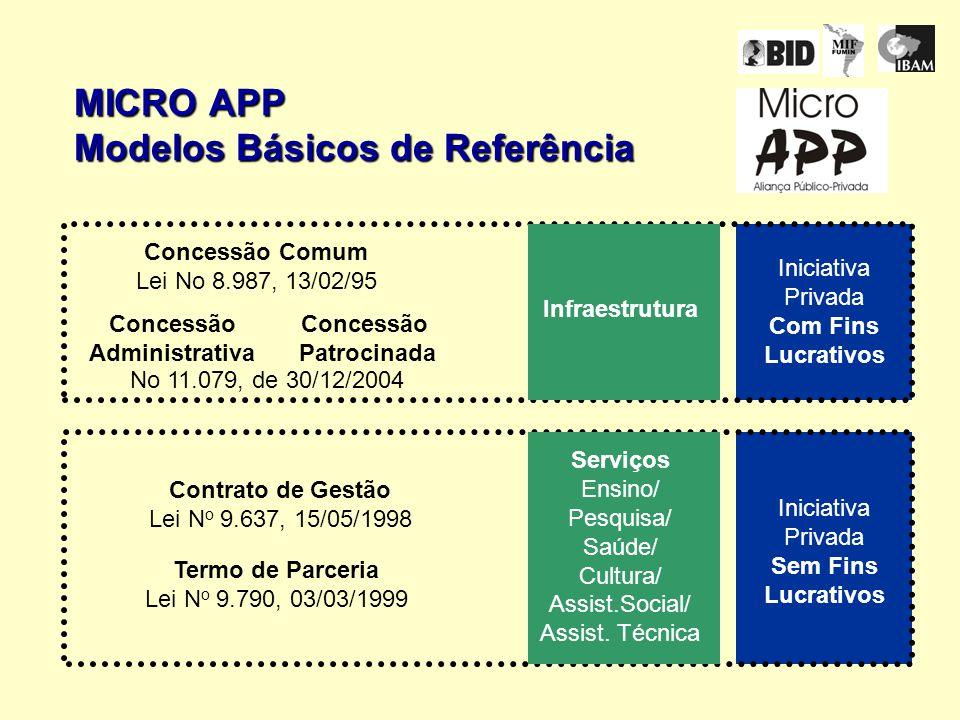MICRO APP Modelos Básicos de Referência