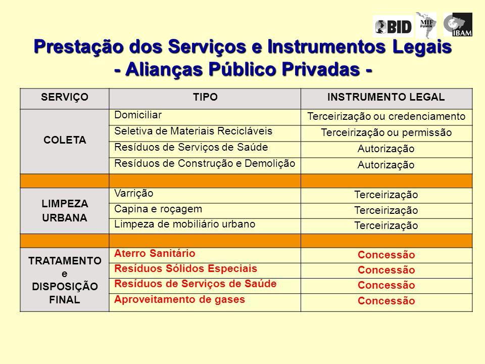 Prestação dos Serviços e Instrumentos Legais - Alianças Público Privadas -