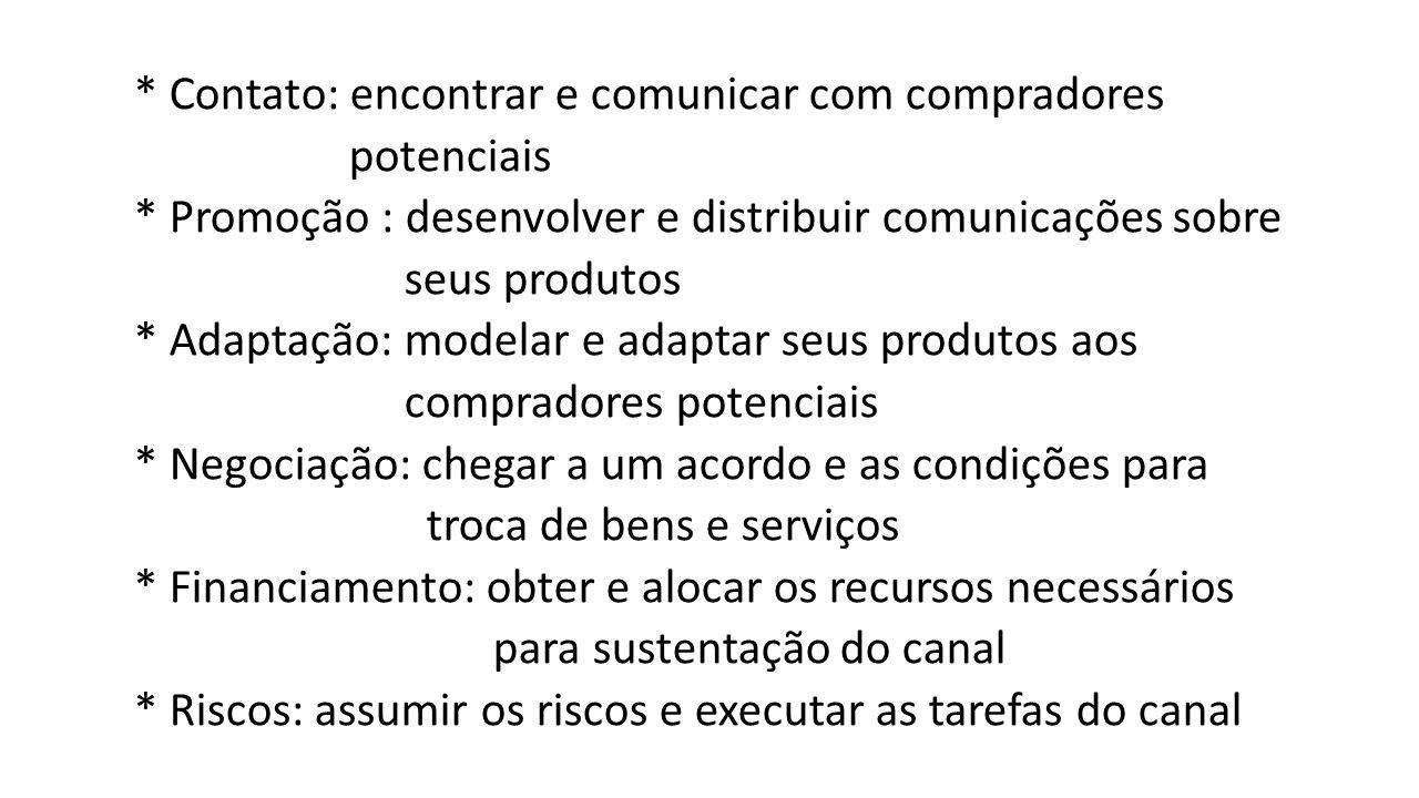 * Contato: encontrar e comunicar com compradores