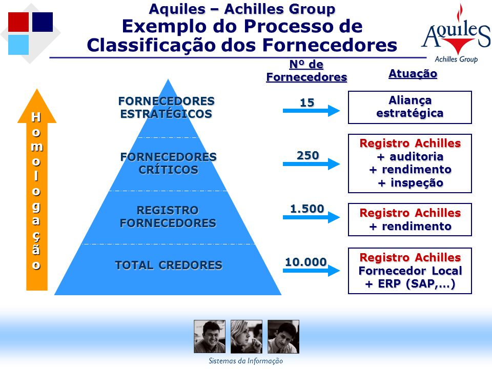 Aquiles – Achilles Group Exemplo do Processo de Classificação dos Fornecedores