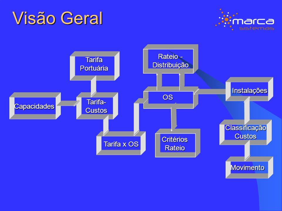Visão Geral Rateio - Distribuição Tarifa Portuária Instalações OS