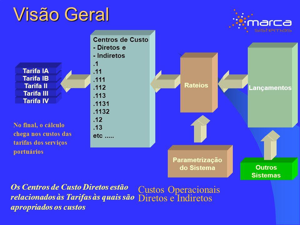Visão Geral Custos Operacionais Diretos e Indiretos
