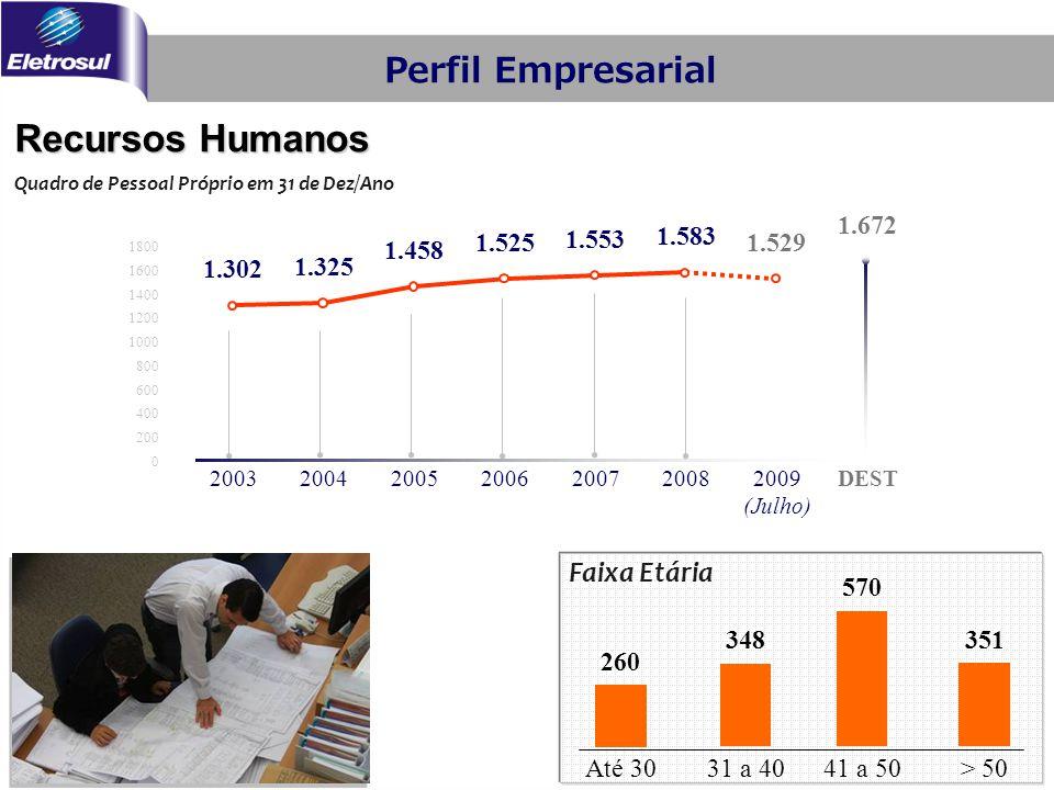 Recursos Humanos Perfil Empresarial Faixa Etária 1.302 1.325 1.458