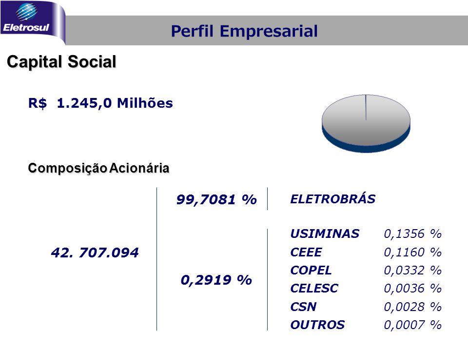 Capital Social Perfil Empresarial R$ 1.245,0 Milhões